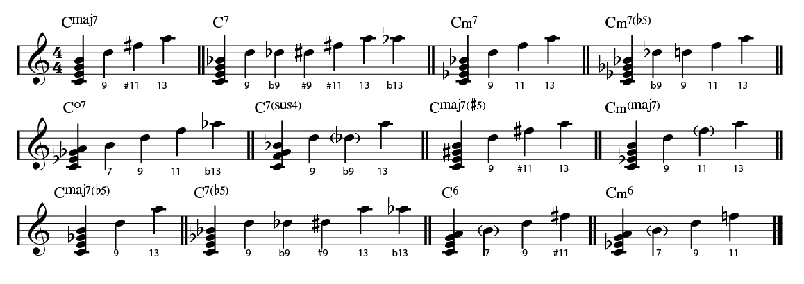 A wide variety of chord qualities and the color tones that are usually added to them.