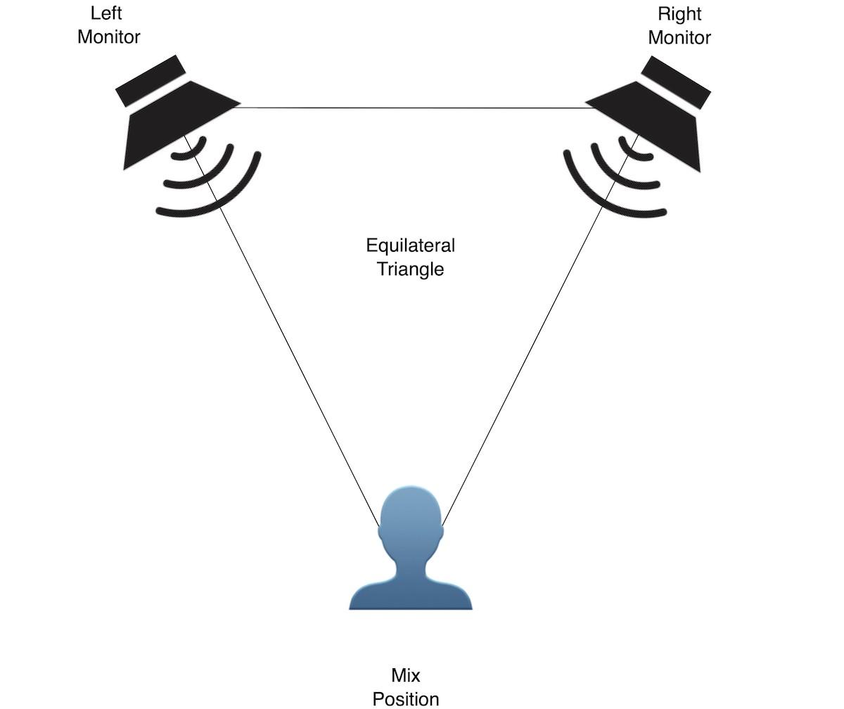 Illustration showing optimum positioning for near-field monitoring.