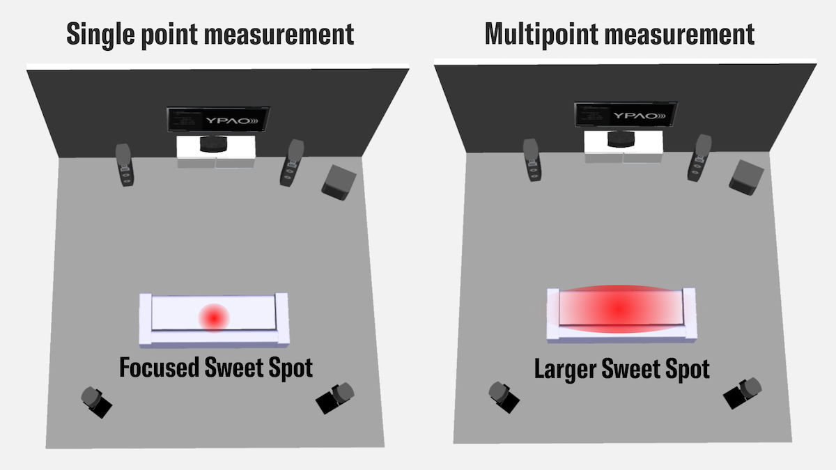 Illustration showing how multipoint measurments result in a larger sweet spot.