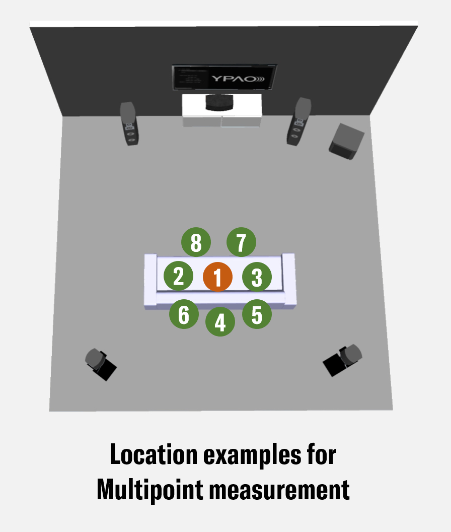 Illustration showing multiple measurement locations in a diagram of a living room.