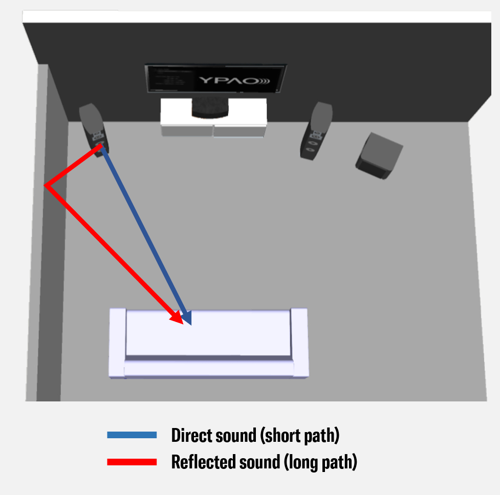 Illustration showing Reflected sound versus direct sound in a room.