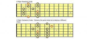 Guitar scale diagrams.