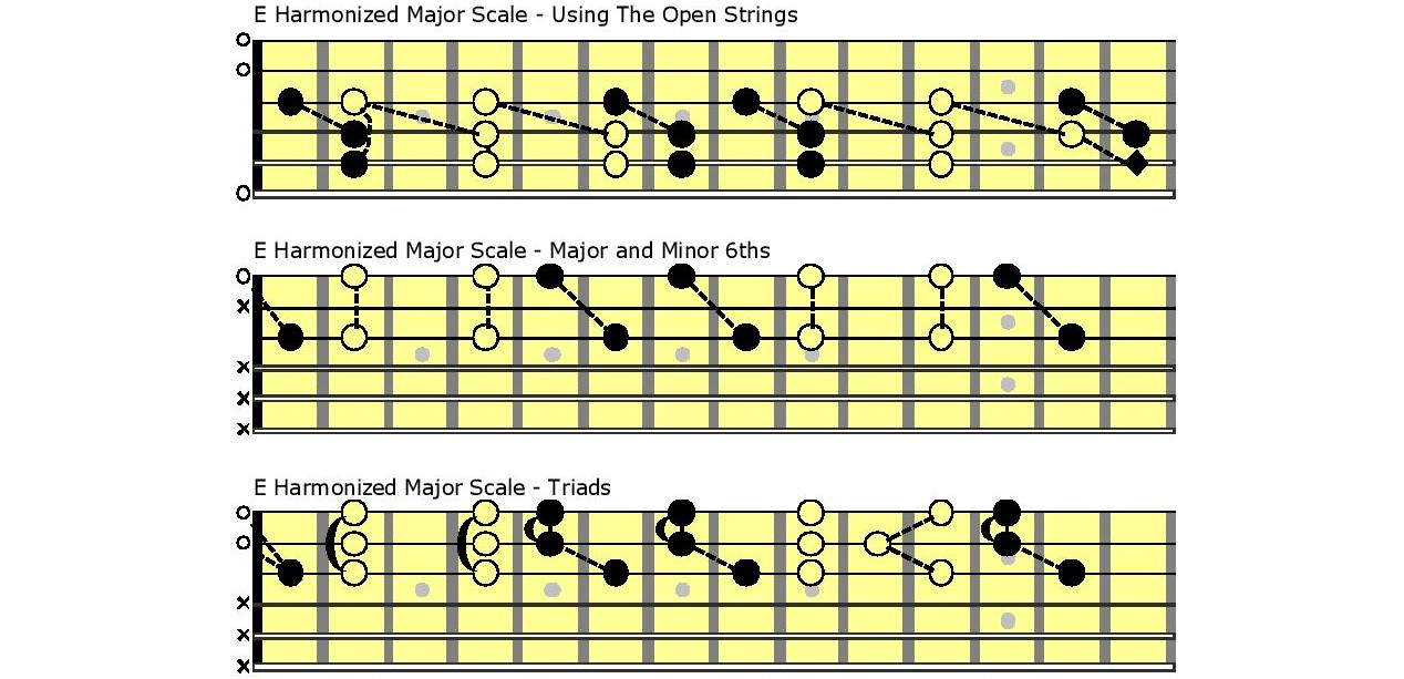 Graphic showing string fingering.