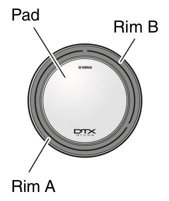 Diagram indicating knob and settings for zones.