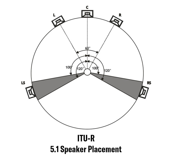 Graphic showing ITU-R 5.1 channel speaker placement.