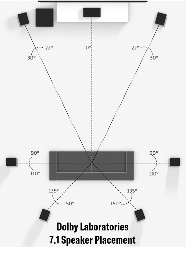 Graphic showing Dolby Laboratories 7.1 channel speaker placement.