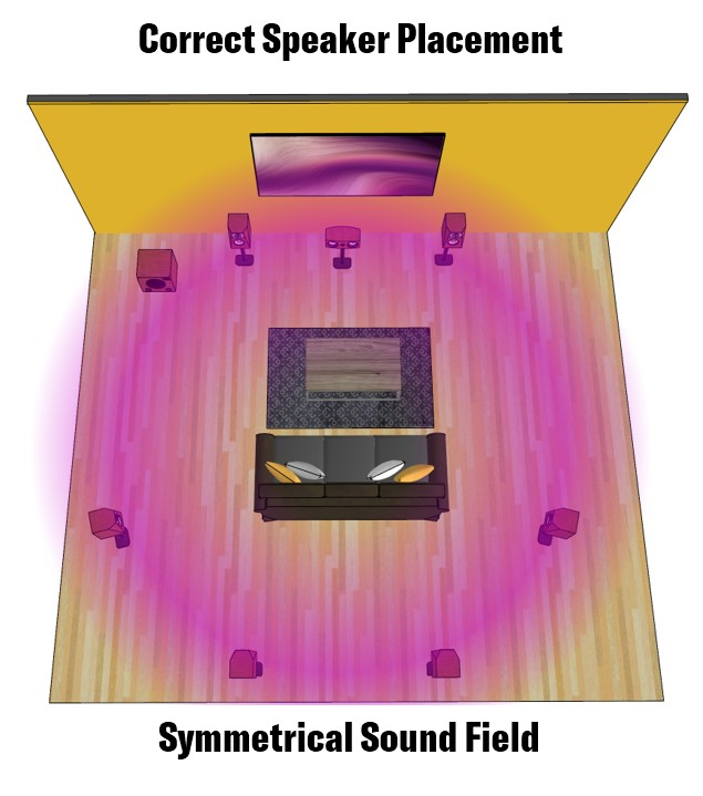 Graphic with headline of Symmetrical Sound Field.