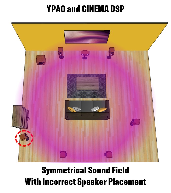 Graphic with symmetrical sound field with incorrect speaker placement.