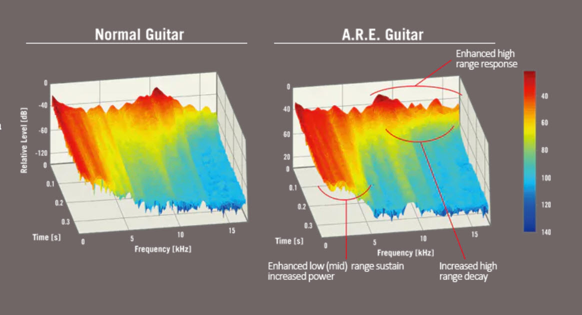 Side by side graphic of sound waves.
