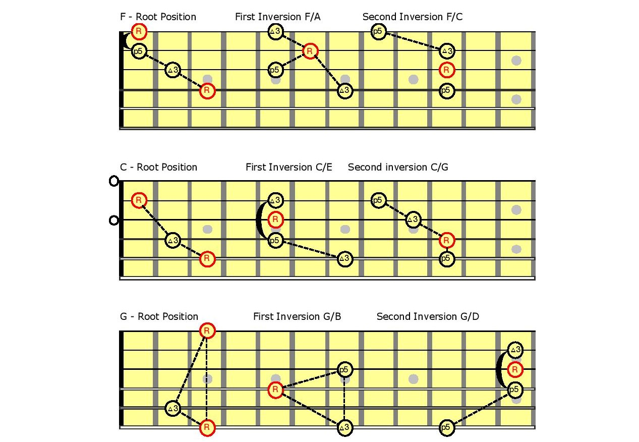 Graphic of chord charts.