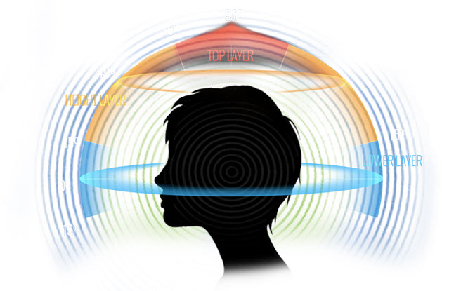 A graphic of a person's head silhouette in profile and colors and lines showing a 360 degree circle around the head from ear-to-ear and over the crown.